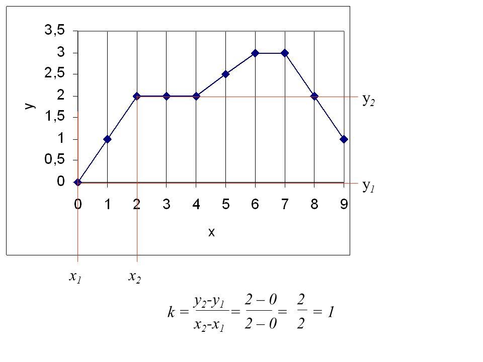 x 2 -x 1 2 – 0 2 y 2 -y 1 2 – 0 2 k = = = = 1 y2y2 y1y1 x1x1 x2x2
