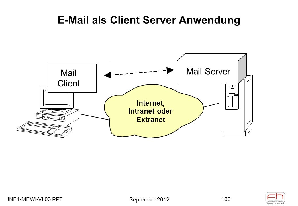 INF1-MEWI-VL03.PPT September 2012 100 E-Mail als Client Server Anwendung Mail Client Internet, Intranet oder Extranet Mail Server