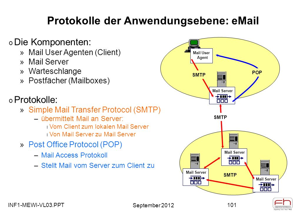 INF1-MEWI-VL03.PPT September 2012 101 Protokolle der Anwendungsebene: eMail Mail User Agent Mail Server o Die Komponenten: »Mail User Agenten (Client) »Mail Server »Warteschlange »Postfächer (Mailboxes) o Protokolle: »Simple Mail Transfer Protocol (SMTP) –übermittelt Mail an Server: l Vom Client zum lokalen Mail Server l Von Mail Server zu Mail Server »Post Office Protocol (POP) –Mail Access Protokoll –Stellt Mail vom Server zum Client zu SMTP Mail Server SMTP POP