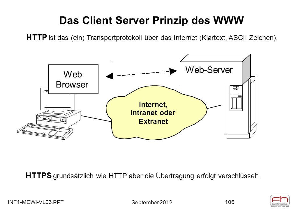 INF1-MEWI-VL03.PPT September 2012 106 Das Client Server Prinzip des WWW HTTP ist das (ein) Transportprotokoll über das Internet (Klartext, ASCII Zeichen).