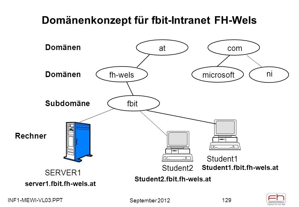 INF1-MEWI-VL03.PPT September 2012 129 Domänenkonzept für fbit-Intranet FH-Wels microsoft comat fh-wels fbit Student1 Student1.fbit.fh-wels.at Domänen Subdomäne Rechner ni Student2 SERVER1 Student2.fbit.fh-wels.at server1.fbit.fh-wels.at