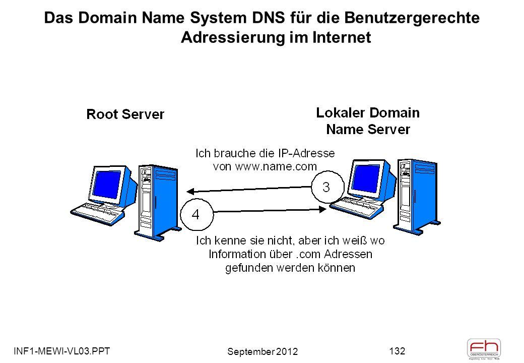 INF1-MEWI-VL03.PPT September 2012 132 Das Domain Name System DNS für die Benutzergerechte Adressierung im Internet