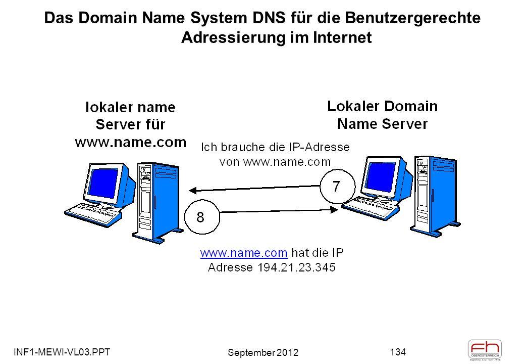 INF1-MEWI-VL03.PPT September 2012 134 Das Domain Name System DNS für die Benutzergerechte Adressierung im Internet