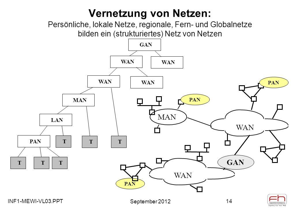 INF1-MEWI-VL03.PPT September 2012 14 PAN Vernetzung von Netzen: Persönliche, lokale Netze, regionale, Fern- und Globalnetze bilden ein (strukturiertes) Netz von Netzen WAN MAN LAN T TT WAN MAN GAN WAN PAN TTT GAN PAN