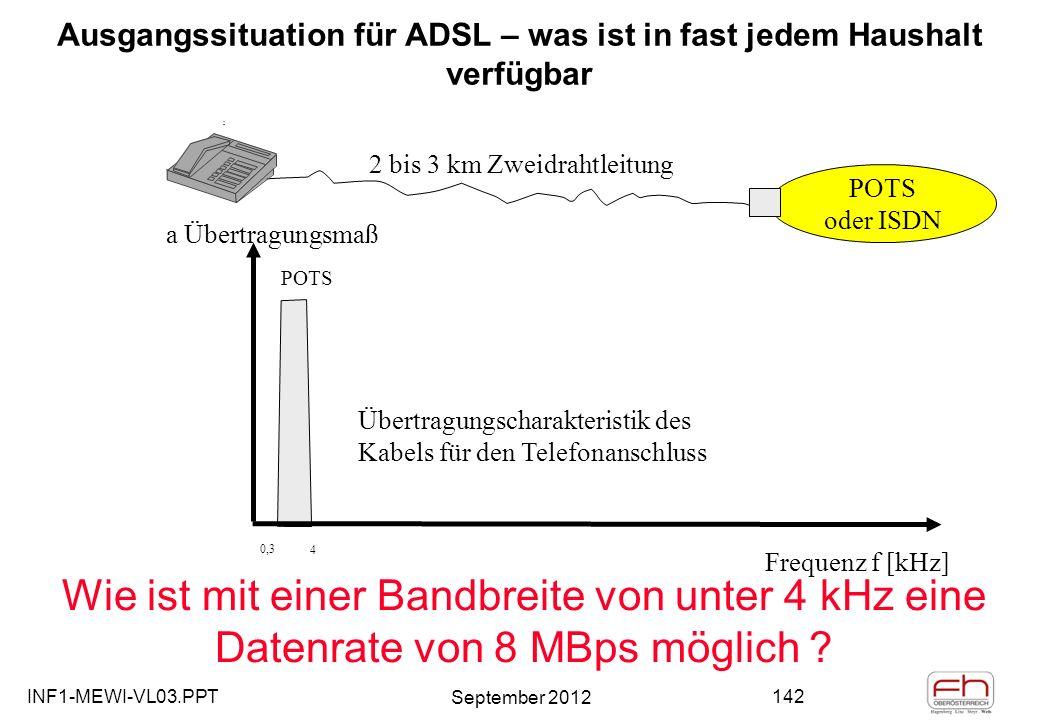 INF1-MEWI-VL03.PPT September 2012 142 Ausgangssituation für ADSL – was ist in fast jedem Haushalt verfügbar a Übertragungsmaß Frequenz f [kHz] POTS 0,3 4 POTS oder ISDN 2 bis 3 km Zweidrahtleitung Übertragungscharakteristik des Kabels für den Telefonanschluss Wie ist mit einer Bandbreite von unter 4 kHz eine Datenrate von 8 MBps möglich