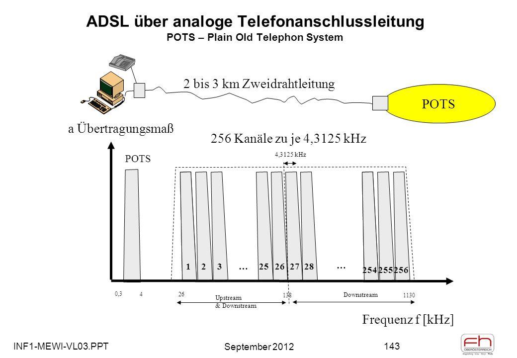 INF1-MEWI-VL03.PPT September 2012 143 ADSL über analoge Telefonanschlussleitung POTS – Plain Old Telephon System 1123 252627281 254255256 … … 256 Kanäle zu je 4,3125 kHz a Übertragungsmaß Frequenz f [kHz] POTS 0,3 426 1381130 Upstream & Downstream Downstream 4,3125 kHz POTS 2 bis 3 km Zweidrahtleitung