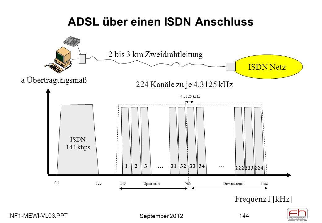 INF1-MEWI-VL03.PPT September 2012 144 ADSL über einen ISDN Anschluss 1123 313233341 222223224 … … 224 Kanäle zu je 4,3125 kHz a Übertragungsmaß Frequenz f [kHz] ISDN 144 kbps 0,3 120140 2801104 UpstreamDownstream 4,3125 kHz ISDN Netz 2 bis 3 km Zweidrahtleitung