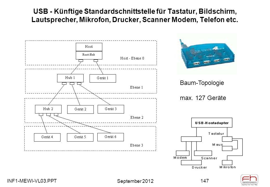 INF1-MEWI-VL03.PPT September 2012 147 USB - Künftige Standardschnittstelle für Tastatur, Bildschirm, Lautsprecher, Mikrofon, Drucker, Scanner Modem, Telefon etc.