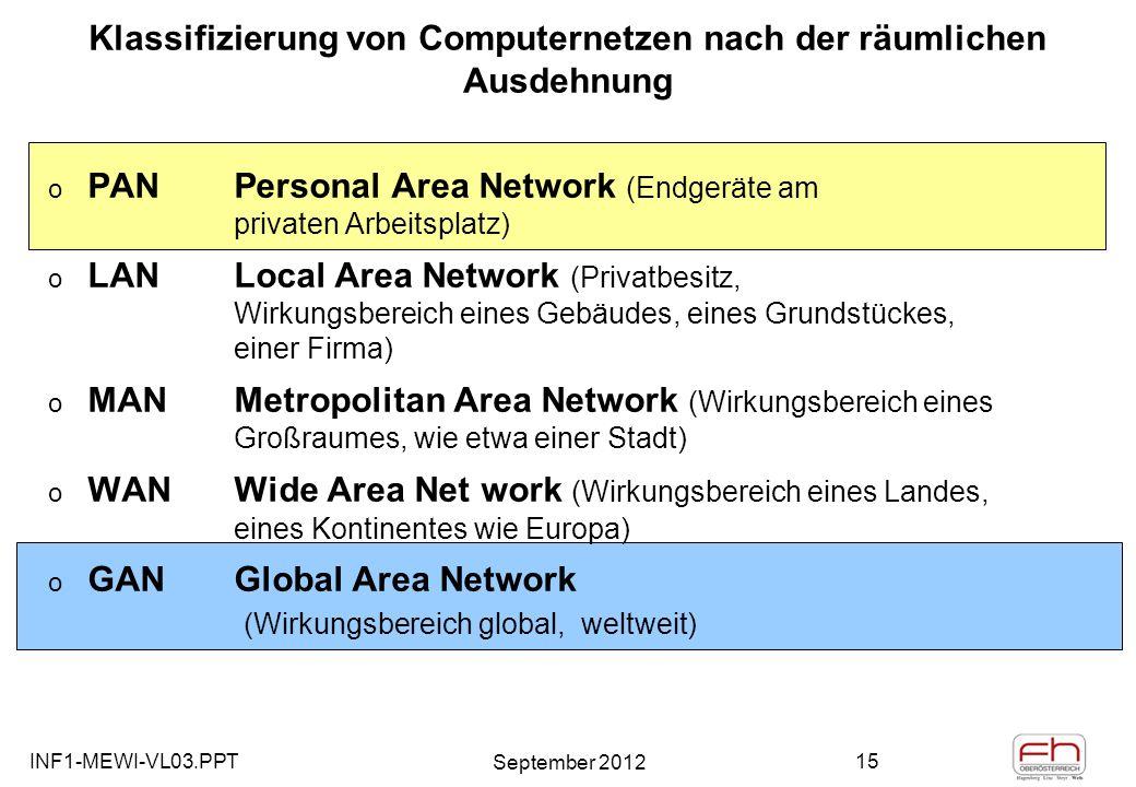 INF1-MEWI-VL03.PPT September 2012 15 Klassifizierung von Computernetzen nach der räumlichen Ausdehnung o PANPersonal Area Network (Endgeräte am privaten Arbeitsplatz) o LANLocal Area Network (Privatbesitz, Wirkungsbereich eines Gebäudes, eines Grundstückes, einer Firma) o MANMetropolitan Area Network (Wirkungsbereich eines Großraumes, wie etwa einer Stadt) o WAN Wide Area Net work (Wirkungsbereich eines Landes, eines Kontinentes wie Europa) o GANGlobal Area Network (Wirkungsbereich global, weltweit)