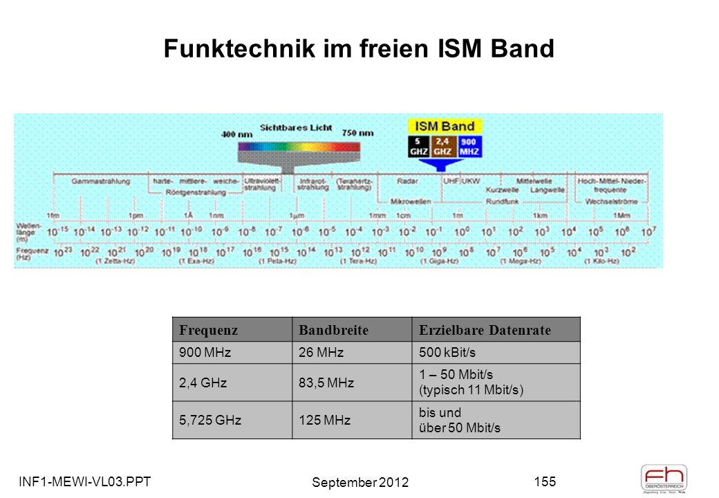 INF1-MEWI-VL03.PPT September 2012 155 Funktechnik im freien ISM Band FrequenzBandbreiteErzielbare Datenrate 900 MHz26 MHz500 kBit/s 2,4 GHz83,5 MHz 1 – 50 Mbit/s (typisch 11 Mbit/s) 5,725 GHz125 MHz bis und über 50 Mbit/s
