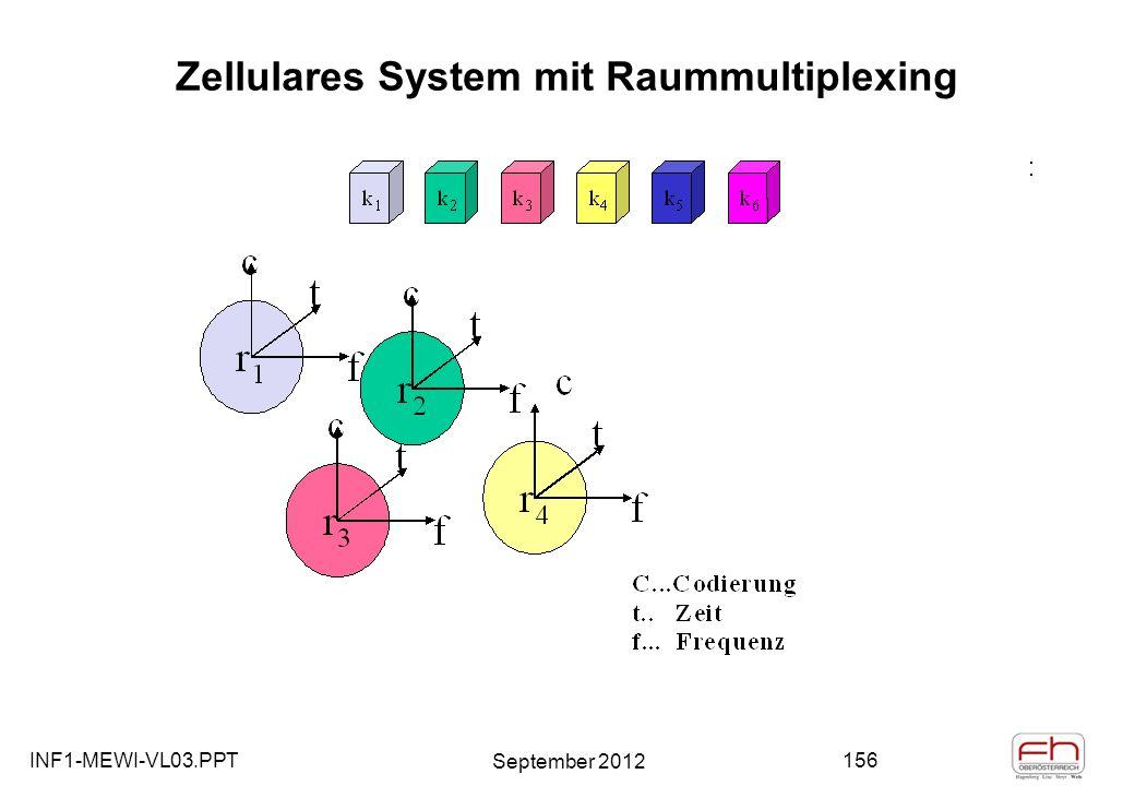 INF1-MEWI-VL03.PPT September 2012 156 Zellulares System mit Raummultiplexing