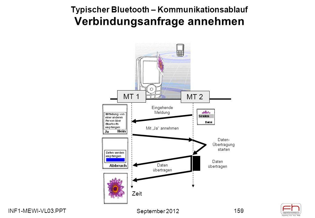INF1-MEWI-VL03.PPT September 2012 159 Typischer Bluetooth – Kommunikationsablauf Verbindungsanfrage annehmen Eingehende Meldung Daten- Übertragung starten Mit Ja annehmen MT 2 Daten übertragen MT 1 Zeit Daten übertragen