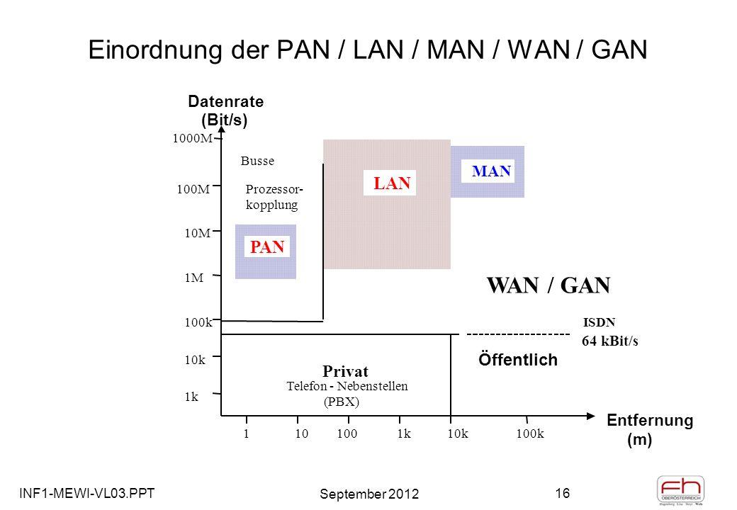 INF1-MEWI-VL03.PPT September 2012 16 Einordnung der PAN / LAN / MAN / WAN / GAN 1101001k10k100k Entfernung (m) 1k 10k 100k 1M 10M 100M Datenrate (Bit/s) Telefon - Nebenstellen (PBX) ISDN Prozessor- kopplung Busse MAN LAN 64 kBit/s WAN / GAN Privat 1000M PAN Öffentlich