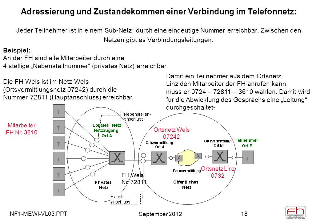 INF1-MEWI-VL03.PPT September 2012 18 Adressierung und Zustandekommen einer Verbindung im Telefonnetz: Jeder Teilnehmer ist in einemSub-Netz durch eine eindeutige Nummer erreichbar.