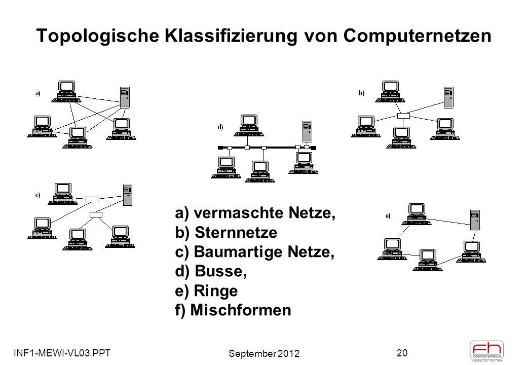 INF1-MEWI-VL03.PPT September 2012 20 Topologische Klassifizierung von Computernetzen a) vermaschte Netze, b) Sternnetze c) Baumartige Netze, d) Busse, e) Ringe f) Mischformen