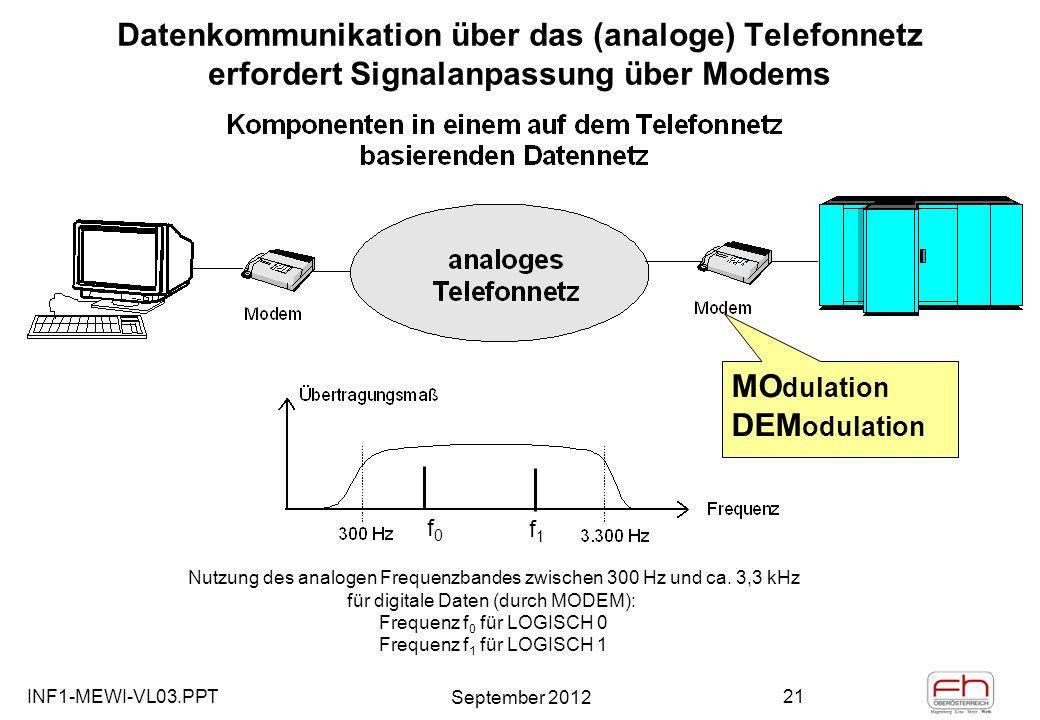INF1-MEWI-VL03.PPT September 2012 21 Datenkommunikation über das (analoge) Telefonnetz erfordert Signalanpassung über Modems MO dulation DEM odulation Nutzung des analogen Frequenzbandes zwischen 300 Hz und ca.