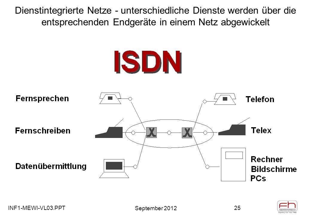 INF1-MEWI-VL03.PPT September 2012 25 Dienstintegrierte Netze - unterschiedliche Dienste werden über die entsprechenden Endgeräte in einem Netz abgewickelt