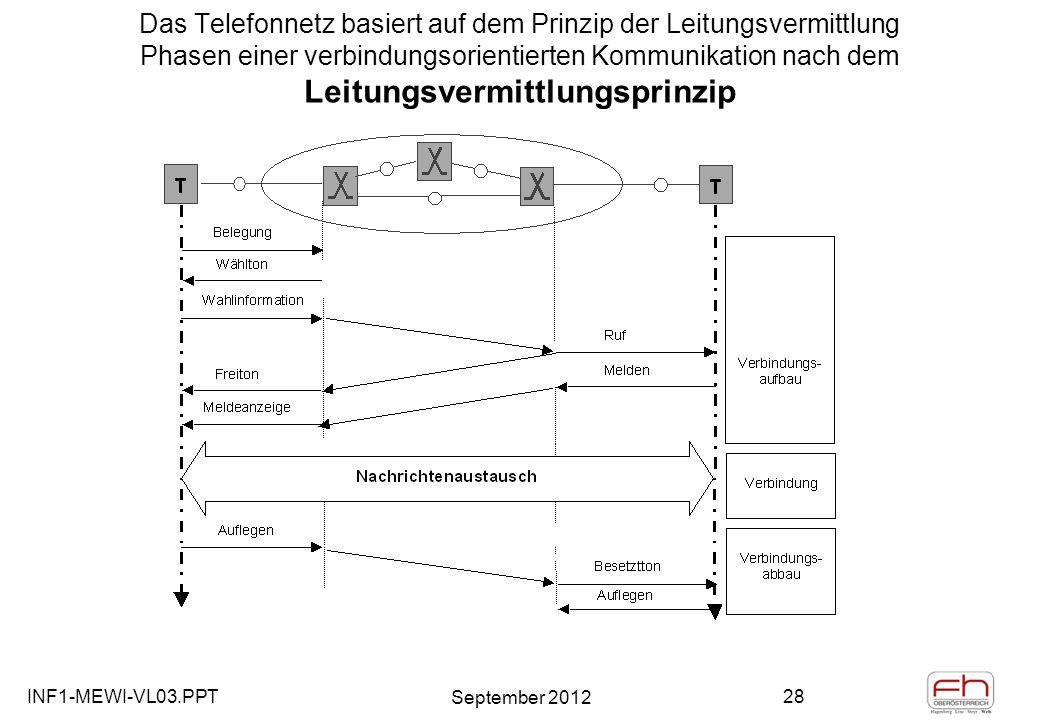 INF1-MEWI-VL03.PPT September 2012 28 Das Telefonnetz basiert auf dem Prinzip der Leitungsvermittlung Phasen einer verbindungsorientierten Kommunikation nach dem Leitungsvermittlungsprinzip