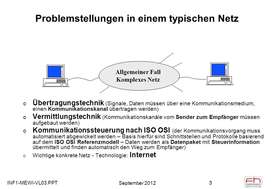 INF1-MEWI-VL03.PPT September 2012 3 Problemstellungen in einem typischen Netz o Übertragungstechnik (Signale, Daten müssen über eine Kommunikationsmedium, einen Kommunikationskanal übertragen werden) o Vermittlungstechnik (Kommunikationskanäle vom Sender zum Empfänger müssen aufgebaut werden) o Kommunikationssteuerung nach ISO OSI (der Kommunikationsvorgang muss automatisiert abgewickelt werden – Basis hierfür sind Schnittstellen und Protokolle basierend auf dem ISO OSI Referenzmodell – Daten werden als Datenpaket mit Steuerinformation übermittelt und finden automatisch den Weg zum Empfänger) o Wichtige konkrete Netz - Technologie: Internet Allgemeiner Fall Komplexes Netz