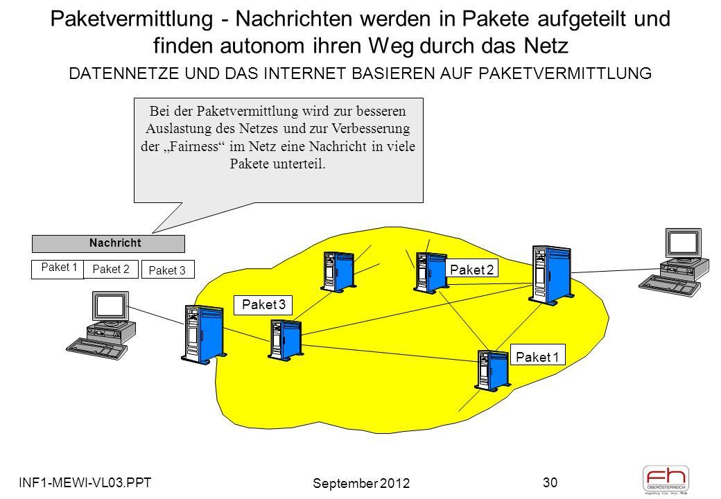 INF1-MEWI-VL03.PPT September 2012 30 Paketvermittlung - Nachrichten werden in Pakete aufgeteilt und finden autonom ihren Weg durch das Netz DATENNETZE UND DAS INTERNET BASIEREN AUF PAKETVERMITTLUNG Paket 1 Paket 2 Paket 3 Nachricht Paket 3 Paket 2 Paket 1 Bei der Paketvermittlung wird zur besseren Auslastung des Netzes und zur Verbesserung der Fairness im Netz eine Nachricht in viele Pakete unterteil.