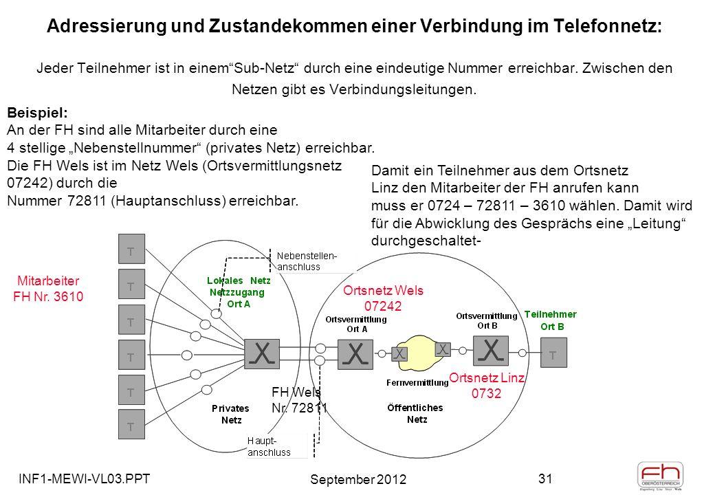 INF1-MEWI-VL03.PPT September 2012 31 Adressierung und Zustandekommen einer Verbindung im Telefonnetz: Jeder Teilnehmer ist in einemSub-Netz durch eine eindeutige Nummer erreichbar.