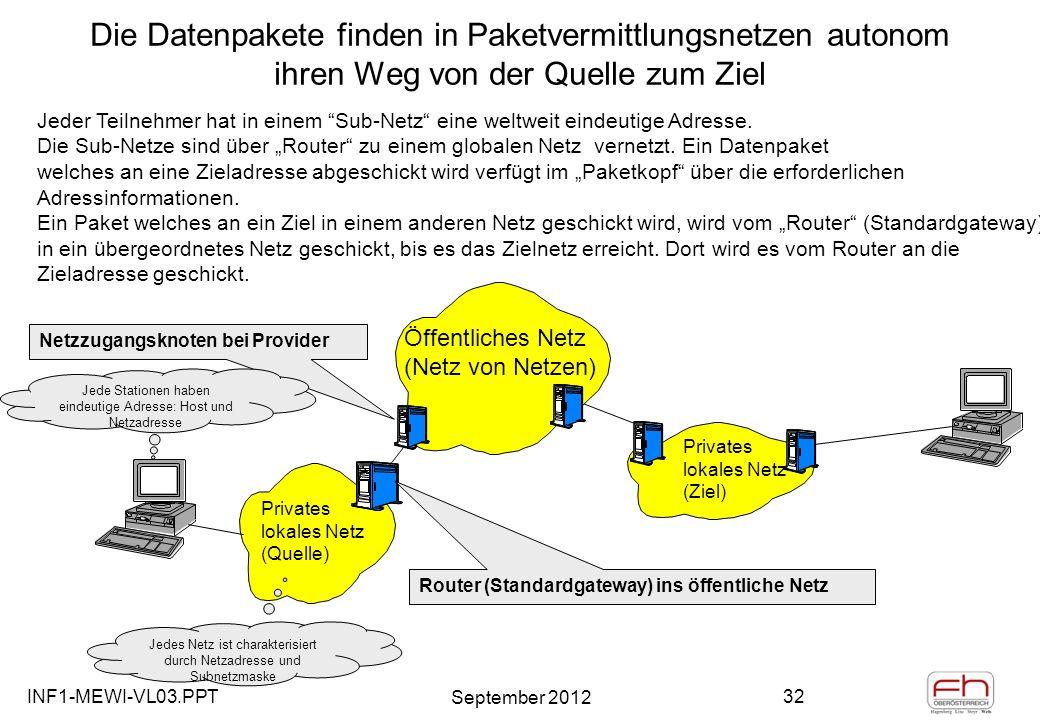 INF1-MEWI-VL03.PPT September 2012 32 Die Datenpakete finden in Paketvermittlungsnetzen autonom ihren Weg von der Quelle zum Ziel Öffentliches Netz (Netz von Netzen) Privates lokales Netz (Quelle) Privates lokales Netz (Ziel) Netzzugangsknoten bei Provider Router (Standardgateway) ins öffentliche Netz Jeder Teilnehmer hat in einem Sub-Netz eine weltweit eindeutige Adresse.