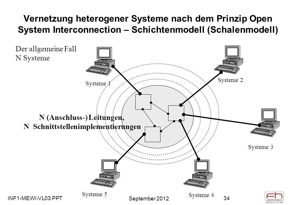 INF1-MEWI-VL03.PPT September 2012 34 Vernetzung heterogener Systeme nach dem Prinzip Open System Interconnection – Schichtenmodell (Schalenmodell) Der allgemeine Fall N Systeme N (Anschluss-) Leitungen, N Schnittstellenimplementierungen Systeme 1 Systeme 2 Systeme 3 Systeme 4 Systeme 5