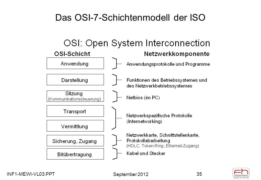 INF1-MEWI-VL03.PPT September 2012 35 Das OSI-7-Schichtenmodell der ISO