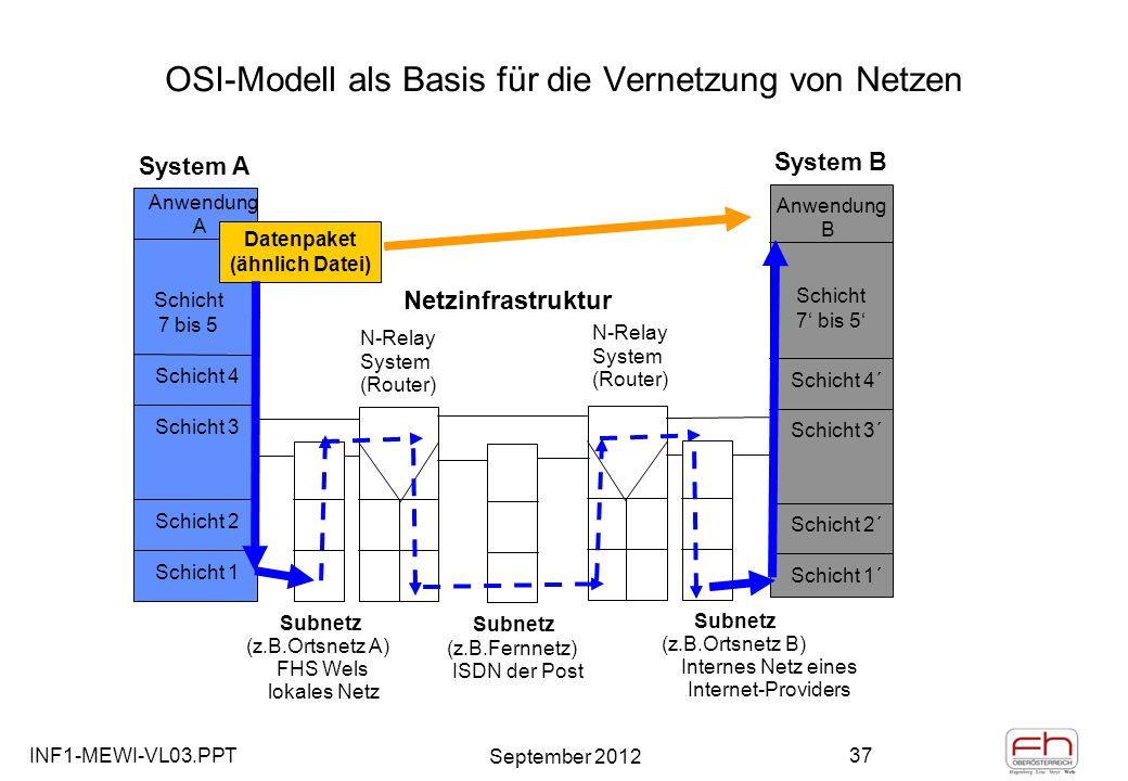 INF1-MEWI-VL03.PPT September 2012 37 OSI-Modell als Basis für die Vernetzung von Netzen System A System B Anwendung A Schicht 1 Schicht 2 Schicht 3 Schicht 4 Anwendung B Schicht 1´ Schicht 2´ Schicht 3´ Schicht 4´ Subnetz (z.B.Ortsnetz A) FHS Wels lokales Netz Subnetz (z.B.Ortsnetz B) Internes Netz eines Internet-Providers Subnetz (z.B.Fernnetz) ISDN der Post N-Relay System (Router) N-Relay System (Router) Datenpaket (ähnlich Datei) Netzinfrastruktur Schicht 7 bis 5 Schicht 7 bis 5