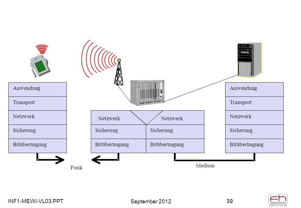 INF1-MEWI-VL03.PPT September 2012 39 Anwendung Transport Netzwerk Sicherung Bitübertragung Anwendung Transport Netzwerk Sicherung Bitübertragung Medium Sicherung Bitübertragung Sicherung Bitübertragung Netzwerk Funk