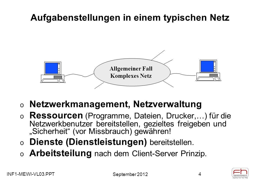 INF1-MEWI-VL03.PPT September 2012 4 Aufgabenstellungen in einem typischen Netz o Netzwerkmanagement, Netzverwaltung o Ressourcen (Programme, Dateien, Drucker,…) für die Netzwerkbenutzer bereitstellen, gezieltes freigeben und Sicherheit (vor Missbrauch) gewähren.