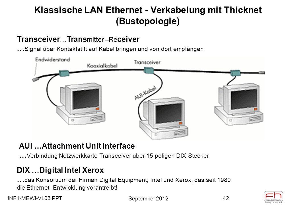 INF1-MEWI-VL03.PPT September 2012 42 Klassische LAN Ethernet - Verkabelung mit Thicknet (Bustopologie) Transceiver … Trans mitter –Re ceiver … Signal über Kontaktstift auf Kabel bringen und von dort empfangen AUI …Attachment Unit Interface … Verbindung Netzwerkkarte Transceiver über 15 poligen DIX-Stecker DIX …Digital Intel Xerox … das Konsortium der Firmen Digital Equipment, Intel und Xerox, das seit 1980 die Ethernet Entwicklung vorantreibt!