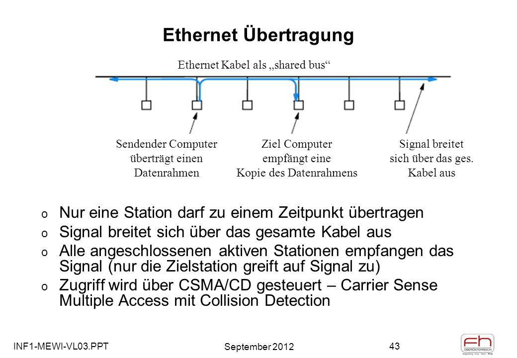 INF1-MEWI-VL03.PPT September 2012 43 Ethernet Übertragung o Nur eine Station darf zu einem Zeitpunkt übertragen o Signal breitet sich über das gesamte Kabel aus o Alle angeschlossenen aktiven Stationen empfangen das Signal (nur die Zielstation greift auf Signal zu) o Zugriff wird über CSMA/CD gesteuert – Carrier Sense Multiple Access mit Collision Detection Ethernet Kabel als shared bus Sendender Computer überträgt einen Datenrahmen Signal breitet sich über das ges.