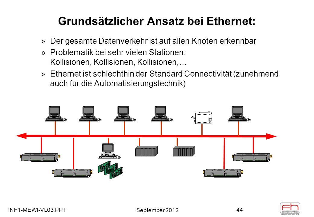 INF1-MEWI-VL03.PPT September 2012 44 Grundsätzlicher Ansatz bei Ethernet: »Der gesamte Datenverkehr ist auf allen Knoten erkennbar »Problematik bei sehr vielen Stationen: Kollisionen, Kollisionen, Kollisionen,… »Ethernet ist schlechthin der Standard Connectivität (zunehmend auch für die Automatisierungstechnik) NNNNNNNNNNNNNNNN