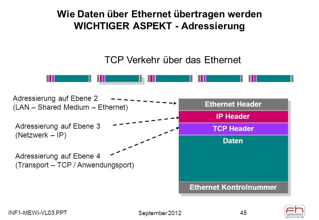 INF1-MEWI-VL03.PPT September 2012 45 Wie Daten über Ethernet übertragen werden WICHTIGER ASPEKT - Adressierung Ethernet Header IP Header TCP Header Daten Ethernet Kontrolnummer TCP Verkehr über das Ethernet Adressierung auf Ebene 2 (LAN – Shared Medium – Ethernet) Adressierung auf Ebene 3 (Netzwerk – IP) Adressierung auf Ebene 4 (Transport – TCP / Anwendungsport)