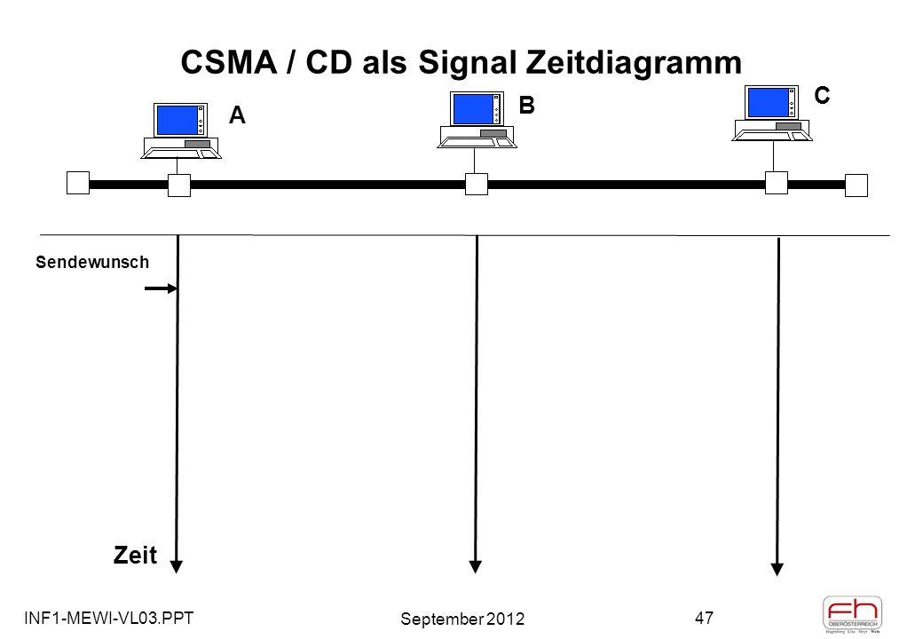 INF1-MEWI-VL03.PPT September 2012 47 CSMA / CD als Signal Zeitdiagramm A B C Zeit Sendewunsch