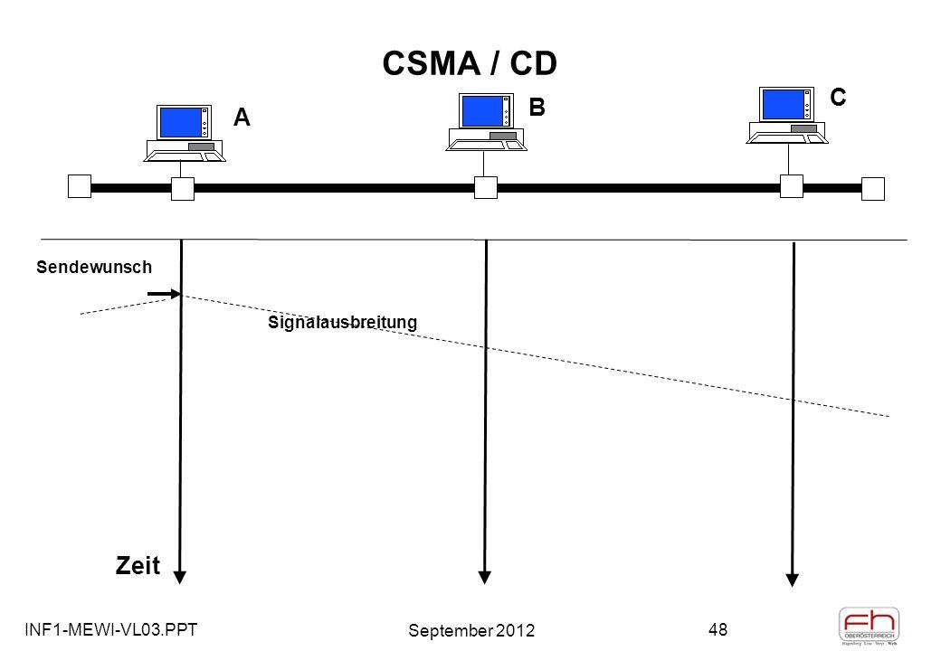 INF1-MEWI-VL03.PPT September 2012 48 CSMA / CD A B C Zeit Sendewunsch Signalausbreitung