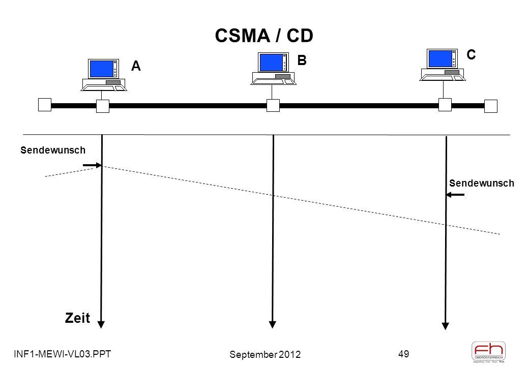 INF1-MEWI-VL03.PPT September 2012 49 CSMA / CD A B C Zeit Sendewunsch
