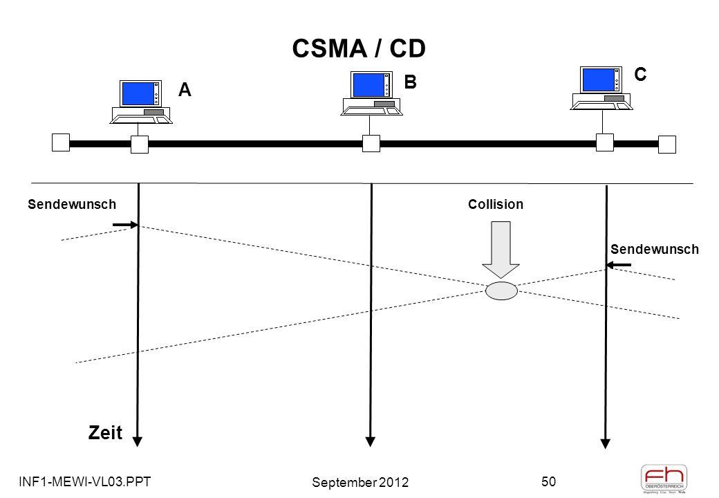INF1-MEWI-VL03.PPT September 2012 50 CSMA / CD A B C Zeit Sendewunsch Collision