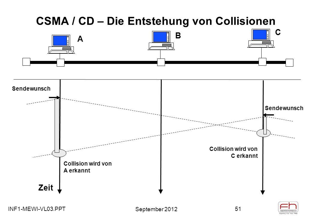 INF1-MEWI-VL03.PPT September 2012 51 CSMA / CD – Die Entstehung von Collisionen A B C Zeit Sendewunsch Collision wird von C erkannt Collision wird von A erkannt