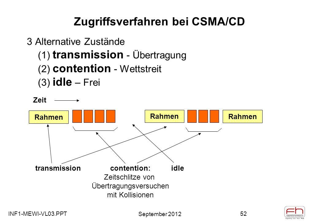 INF1-MEWI-VL03.PPT September 2012 52 Zugriffsverfahren bei CSMA/CD Rahmen transmission idle Rahmen contention: Zeitschlitze von Übertragungsversuchen mit Kollisionen Rahmen Zeit 3 Alternative Zustände (1) transmission - Übertragung (2) contention - Wettstreit (3) idle – Frei