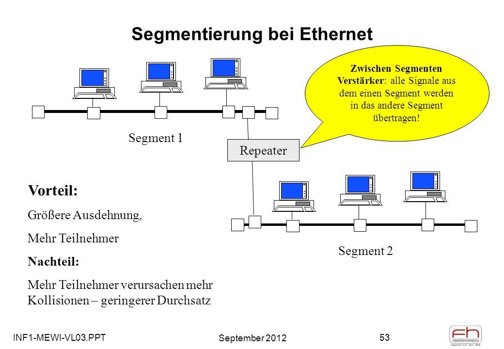 INF1-MEWI-VL03.PPT September 2012 53 Segmentierung bei Ethernet Segment 1 Segment 2 Repeater Zwischen Segmenten Verstärker: alle Signale aus dem einen Segment werden in das andere Segment übertragen.