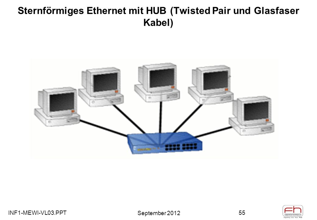 INF1-MEWI-VL03.PPT September 2012 55 Sternförmiges Ethernet mit HUB (Twisted Pair und Glasfaser Kabel)