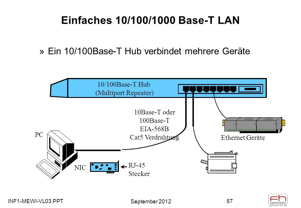 INF1-MEWI-VL03.PPT September 2012 57 Einfaches 10/100/1000 Base-T LAN »Ein 10/100Base-T Hub verbindet mehrere Geräte PC RJ-45 Stecker NIC 10/100Base-T Hub (Multiport Repeater) 10Base-T oder 100Base-T EIA-568B Cat5 Verdrahtung Ethernet Geräte N NN N