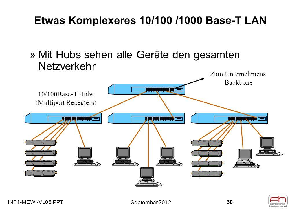 INF1-MEWI-VL03.PPT September 2012 58 Etwas Komplexeres 10/100 /1000 Base-T LAN 10/100Base-T Hubs (Multiport Repeaters) NNNN NNNN NNNN NNNN NNNN NNNN NNNN NNNN Zum Unternehmens Backbone »Mit Hubs sehen alle Geräte den gesamten Netzverkehr