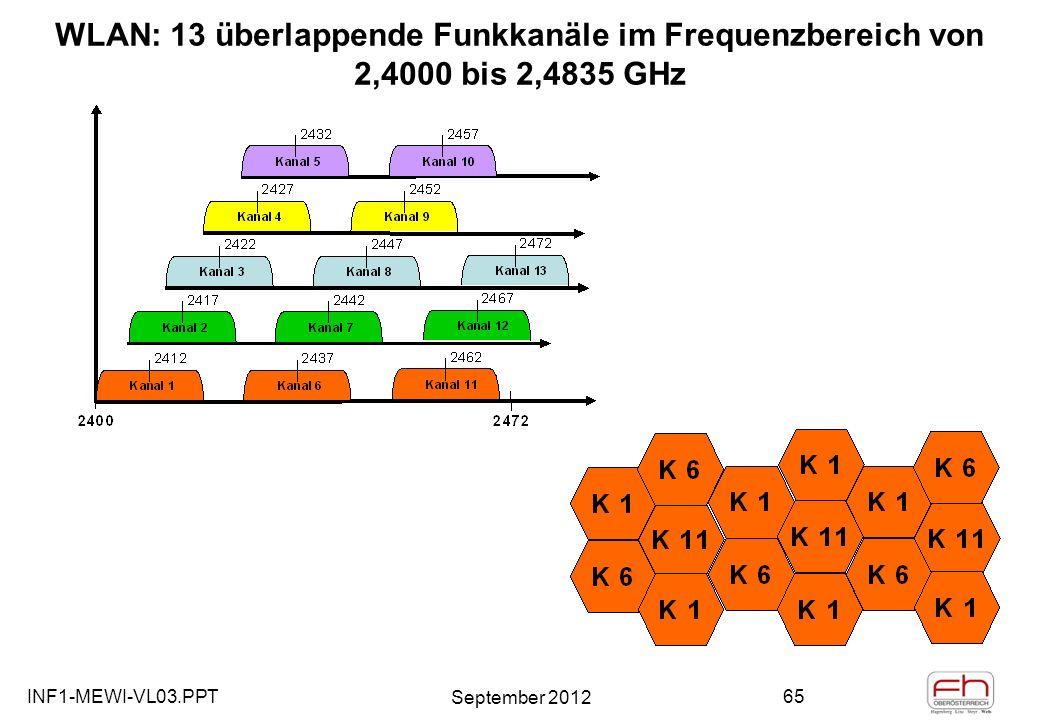 INF1-MEWI-VL03.PPT September 2012 65 WLAN: 13 überlappende Funkkanäle im Frequenzbereich von 2,4000 bis 2,4835 GHz