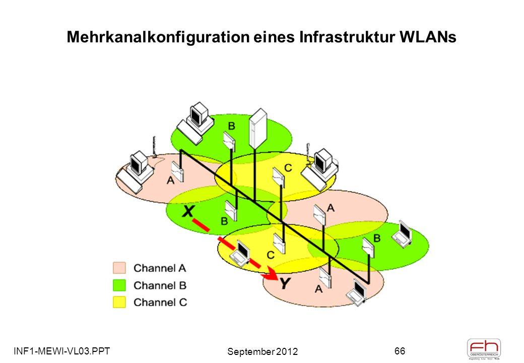 INF1-MEWI-VL03.PPT September 2012 66 Mehrkanalkonfiguration eines Infrastruktur WLANs