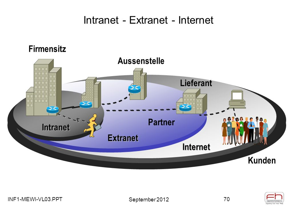 INF1-MEWI-VL03.PPT September 2012 70 Intranet - Extranet - Internet Kunden Internet Extranet Intranet Firmensitz Lieferant Aussenstelle Partner
