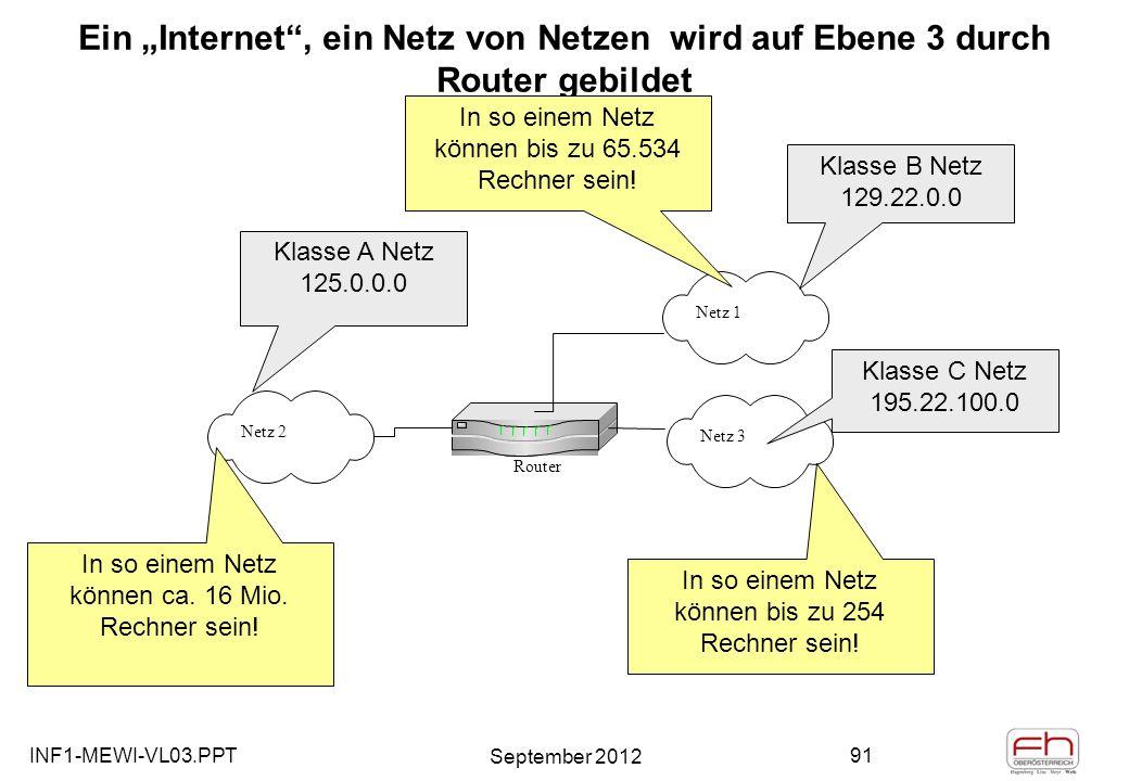 INF1-MEWI-VL03.PPT September 2012 91 Ein Internet, ein Netz von Netzen wird auf Ebene 3 durch Router gebildet Netz 2 Router Netz 1 Netz 3 Klasse A Netz 125.0.0.0 Klasse B Netz 129.22.0.0 Klasse C Netz 195.22.100.0 In so einem Netz können ca.