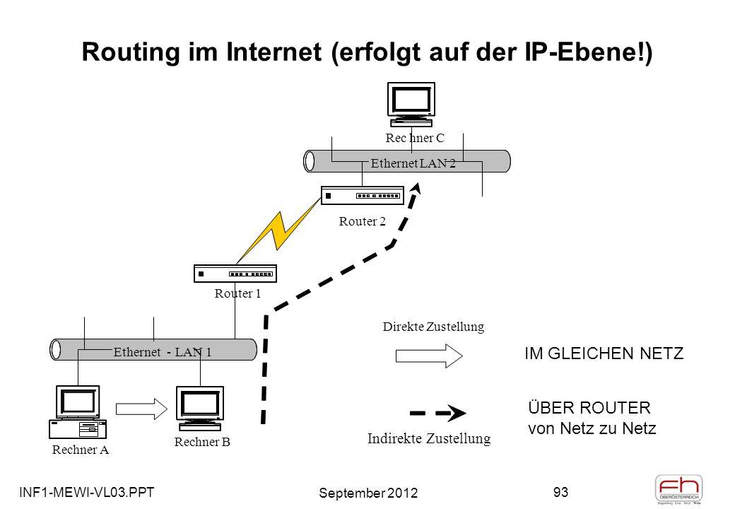 INF1-MEWI-VL03.PPT September 2012 93 Routing im Internet (erfolgt auf der IP-Ebene!) Ethernet- LAN 1 Rechner A Ethernet LAN 2 Rechner C Router 2 ÜBER ROUTER von Netz zu Netz Router 1 Indirekte Zustellung IM GLEICHEN NETZ Rechner B Direkte Zustellung